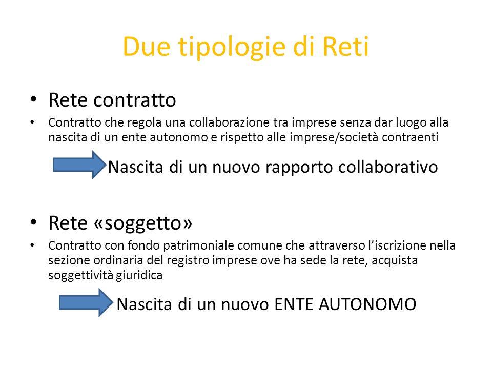 Due tipologie di Reti Rete contratto Contratto che regola una collaborazione tra imprese senza dar luogo alla nascita di un ente autonomo e rispetto a