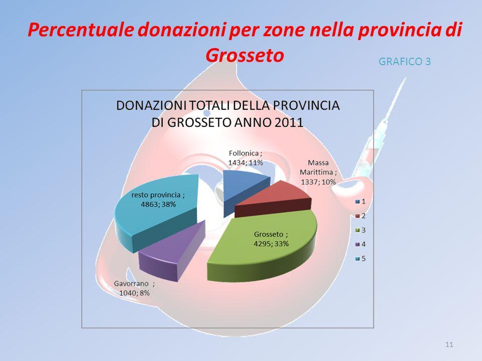 11 Percentuale donazioni per zone nella provincia di Grosseto GRAFICO 3