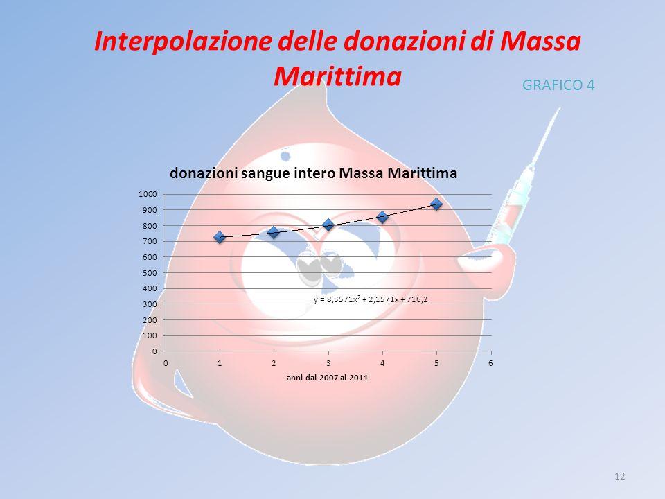 12 Interpolazione delle donazioni di Massa Marittima GRAFICO 4