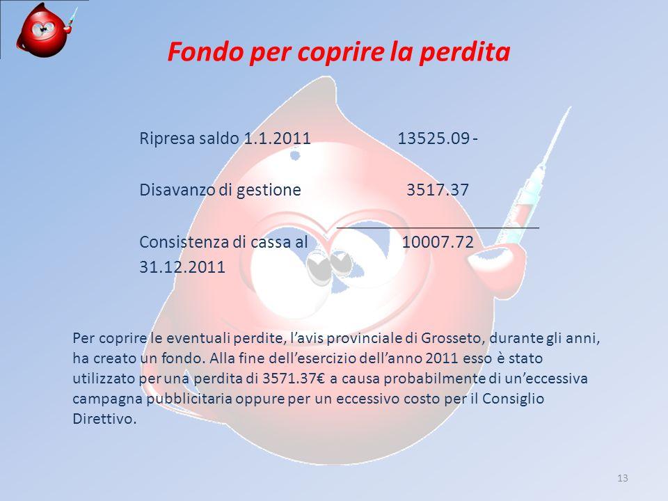 13 Ripresa saldo 1.1.201113525.09 - Disavanzo di gestione3517.37 Consistenza di cassa al 31.12.2011 10007.72 Fondo per coprire la perdita Per coprire le eventuali perdite, lavis provinciale di Grosseto, durante gli anni, ha creato un fondo.