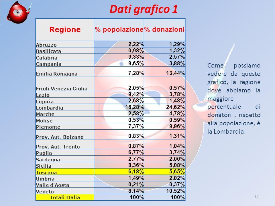 14 Dati grafico 1 Regione % popolazione% donazioni Abruzzo 2,22%1,29% Basilicata 0,98%1,32% Calabria 3,33%2,57% Campania 9,65%3,88% Emilia Romagna 7,28%13,44% Friuli Venezia Giulia 2,05%0,57% Lazio 9,42%3,78% Liguria 2,68%1,48% Lombardia 16,28%24,62% Marche 2,58%4,78% Molise 0,53%0,59% Piemonte 7,37%9,96% Prov.