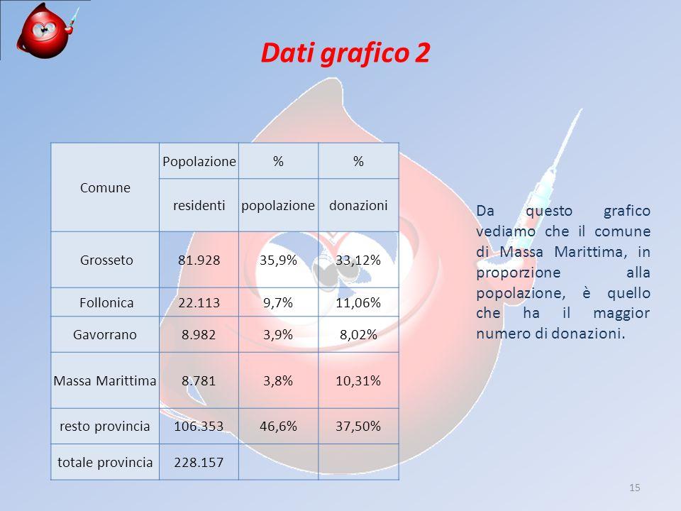 15 Comune Popolazione% residentipopolazionedonazioni Grosseto81.92835,9%33,12% Follonica22.1139,7%11,06% Gavorrano8.9823,9%8,02% Massa Marittima8.7813,8%10,31% resto provincia106.35346,6%37,50% totale provincia228.157 Dati grafico 2 Da questo grafico vediamo che il comune di Massa Marittima, in proporzione alla popolazione, è quello che ha il maggior numero di donazioni.