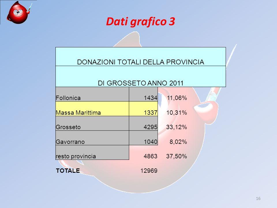 16 Dati grafico 3 DONAZIONI TOTALI DELLA PROVINCIA DI GROSSETO ANNO 2011 Follonica143411,06% Massa Marittima133710,31% Grosseto429533,12% Gavorrano10408,02% resto provincia486337,50% TOTALE12969