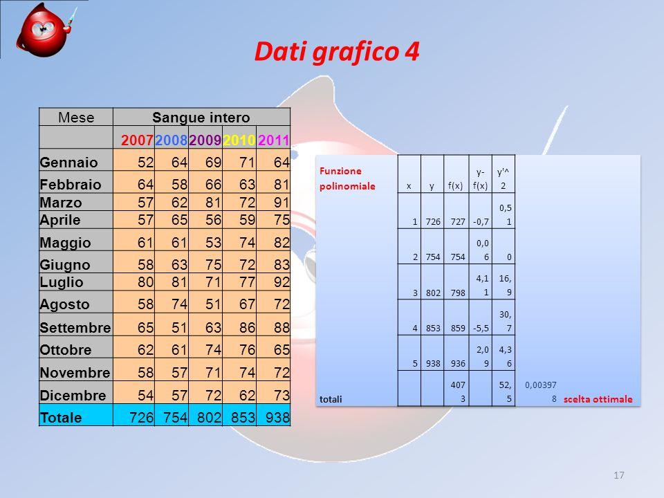 17 Dati grafico 4 MeseSangue intero 20072008200920102011 Gennaio5264697164 Febbraio6458666381 Marzo5762817291 Aprile5765565975 Maggio61 537482 Giugno5