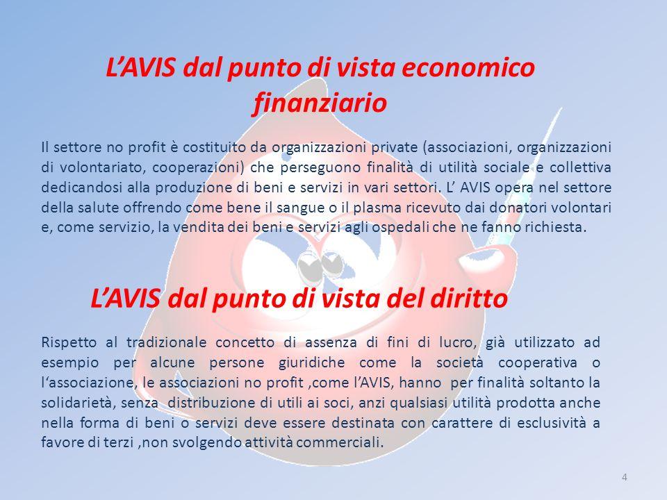 4 LAVIS dal punto di vista economico finanziario LAVIS dal punto di vista del diritto Il settore no profit è costituito da organizzazioni private (ass