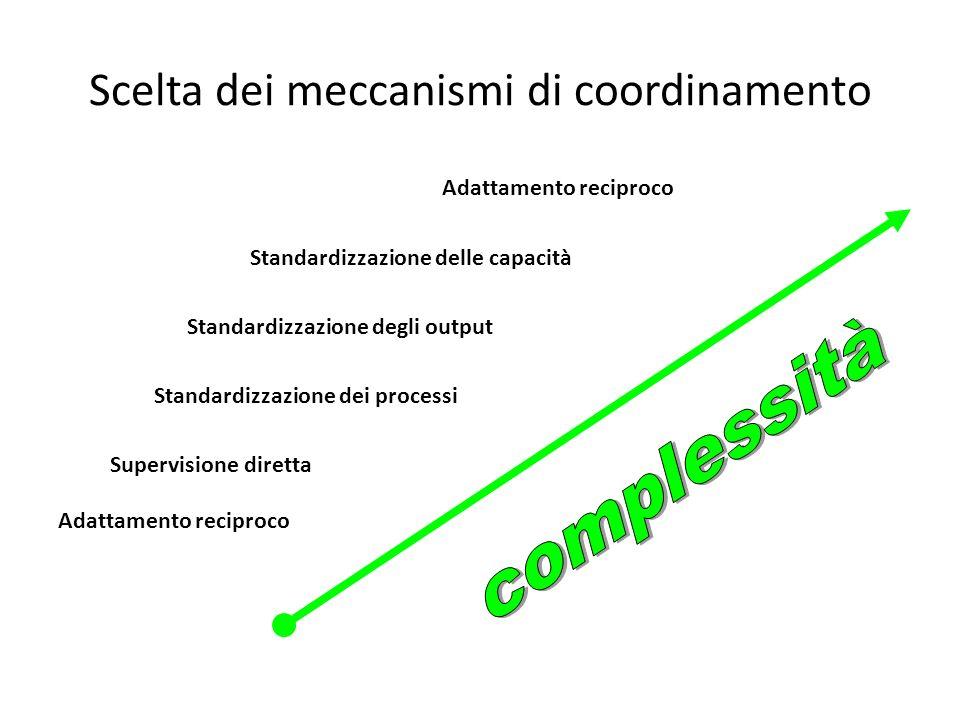 Scelta dei meccanismi di coordinamento Adattamento reciproco Standardizzazione delle capacità Standardizzazione degli output Standardizzazione dei pro