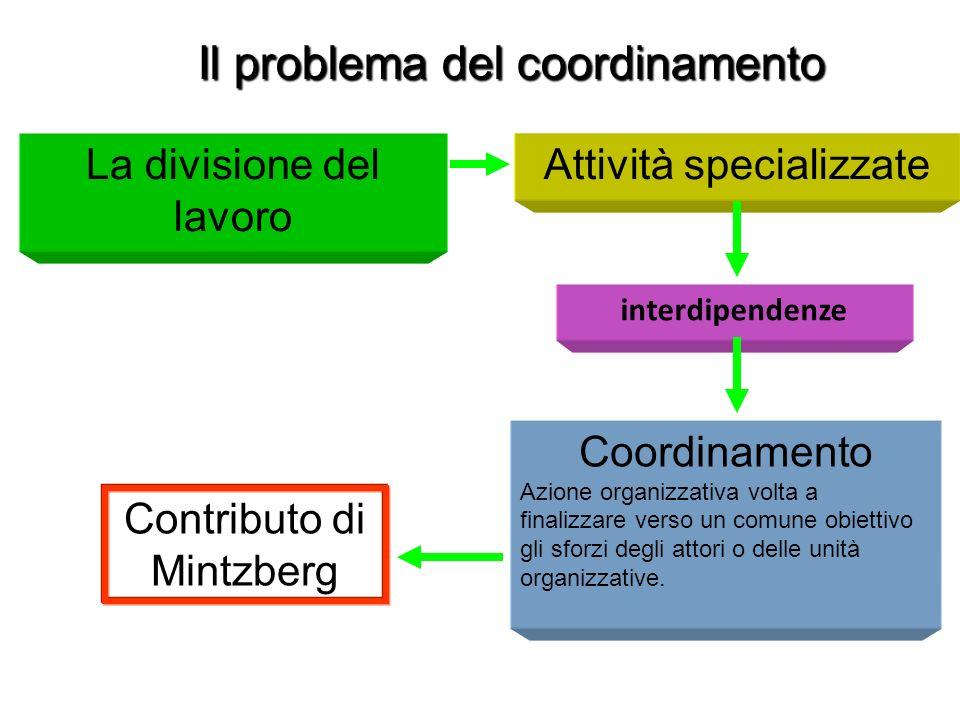 La divisione del lavoro Coordinamento Azione organizzativa volta a finalizzare verso un comune obiettivo gli sforzi degli attori o delle unità organiz