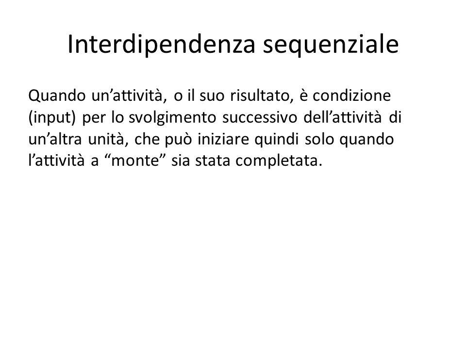 Interdipendenza sequenziale Quando unattività, o il suo risultato, è condizione (input) per lo svolgimento successivo dellattività di unaltra unità, c