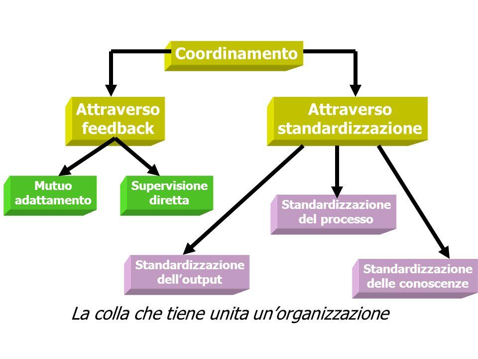 Coordinamento Attraverso feedback Attraverso standardizzazione Mutuo adattamento Supervisione diretta Standardizzazione del processo Standardizzazione