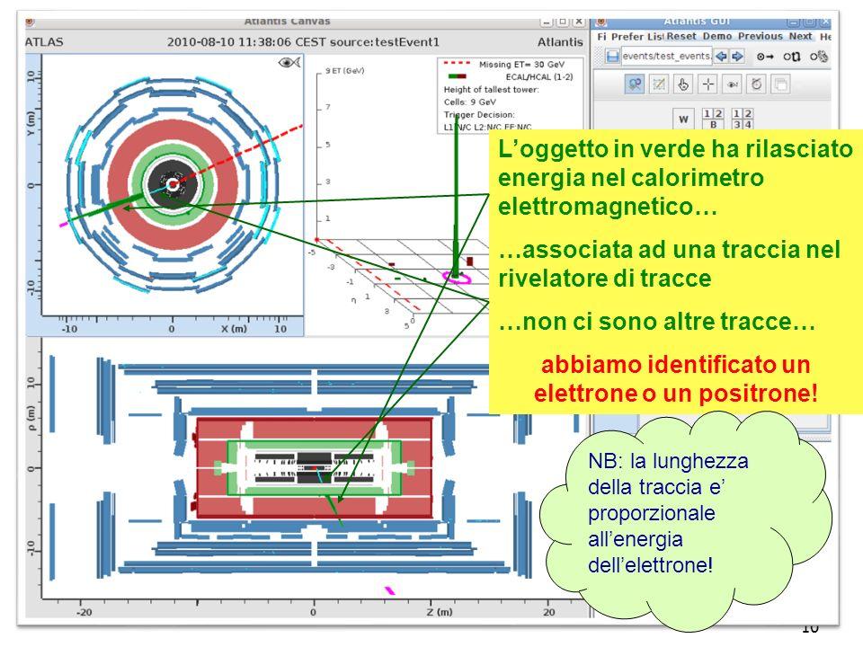 10 Loggetto in verde ha rilasciato energia nel calorimetro elettromagnetico… …associata ad una traccia nel rivelatore di tracce …non ci sono altre tracce… abbiamo identificato un elettrone o un positrone.