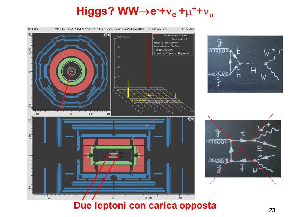 23 Higgs WW e - + e + + + Due leptoni con carica opposta