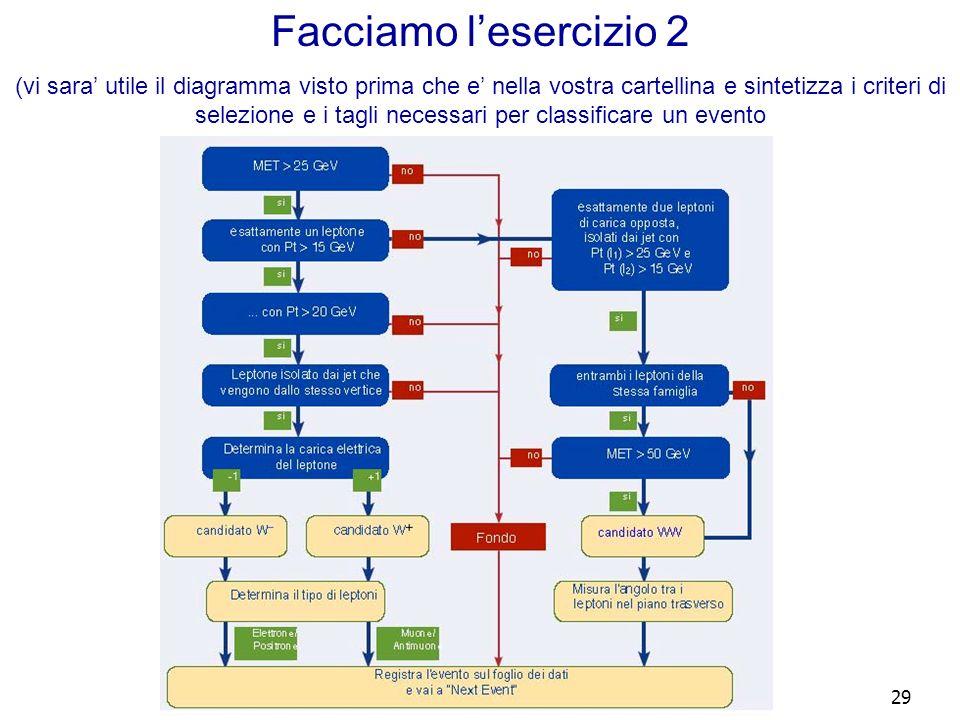 29 Facciamo lesercizio 2 (vi sara utile il diagramma visto prima che e nella vostra cartellina e sintetizza i criteri di selezione e i tagli necessari per classificare un evento