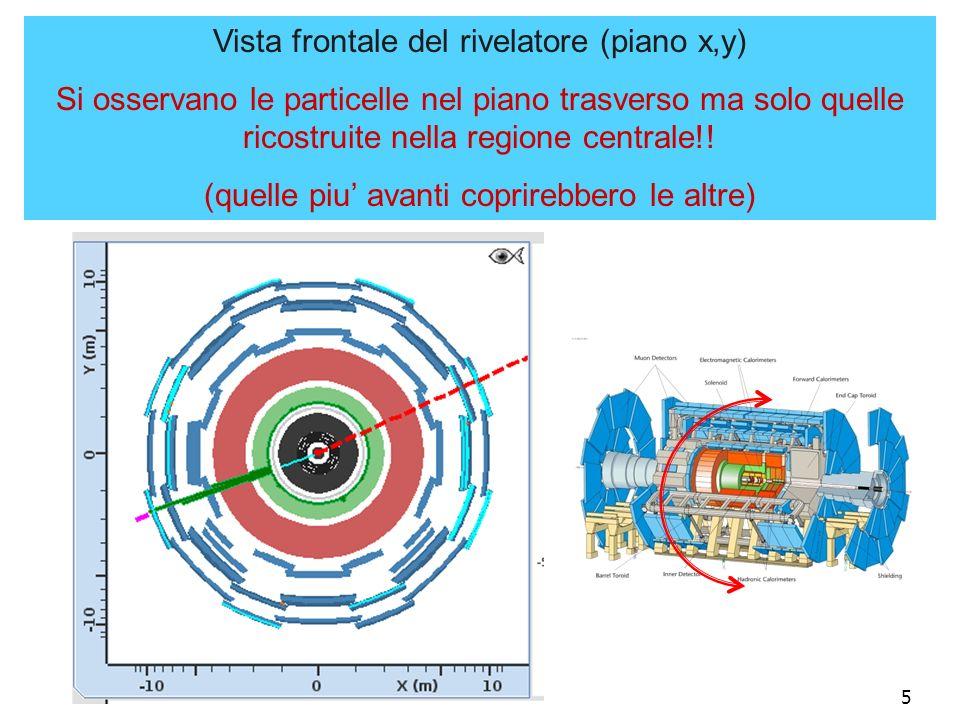 5 Vista frontale del rivelatore (piano x,y) Si osservano le particelle nel piano trasverso ma solo quelle ricostruite nella regione centrale!! (quelle