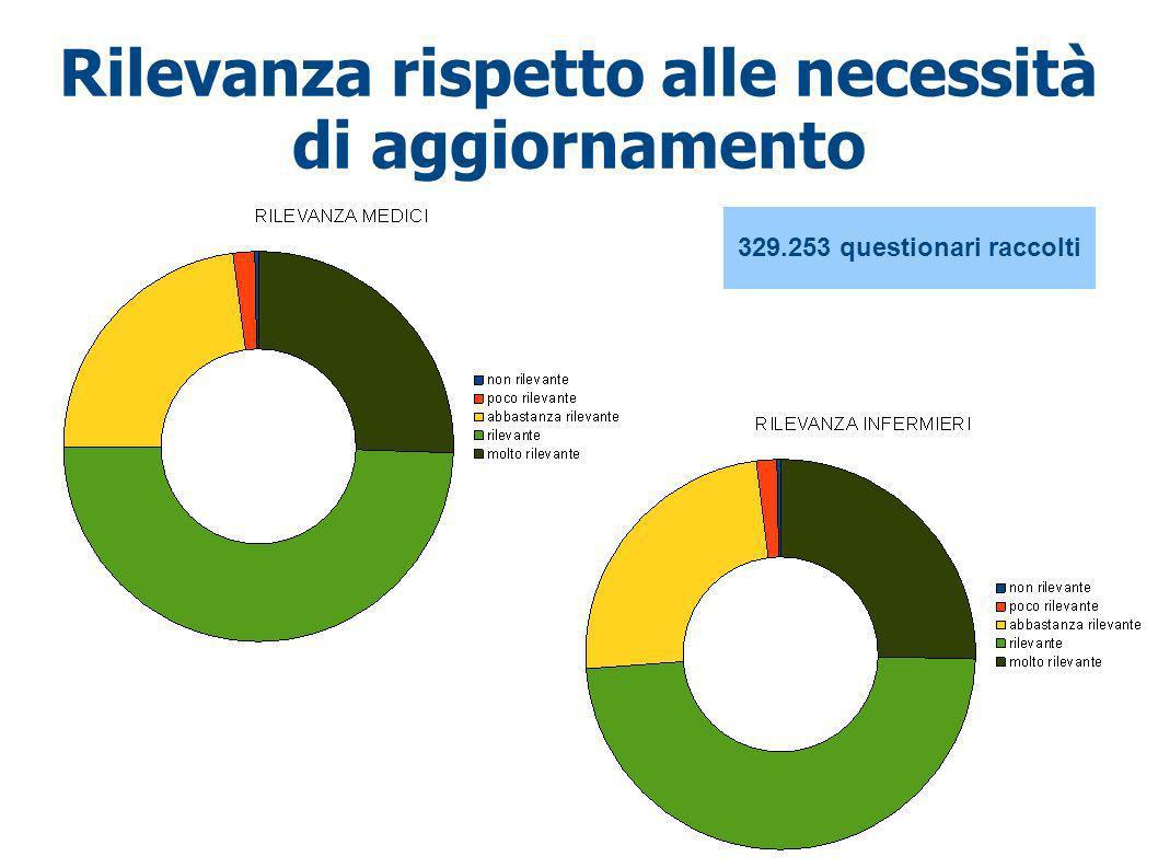 Rilevanza rispetto alle necessità di aggiornamento 329.253 questionari raccolti