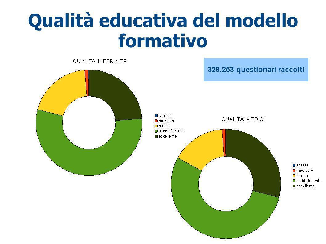 Qualità educativa del modello formativo 329.253 questionari raccolti