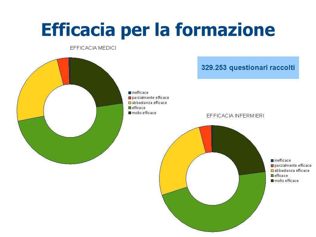 Efficacia per la formazione 329.253 questionari raccolti