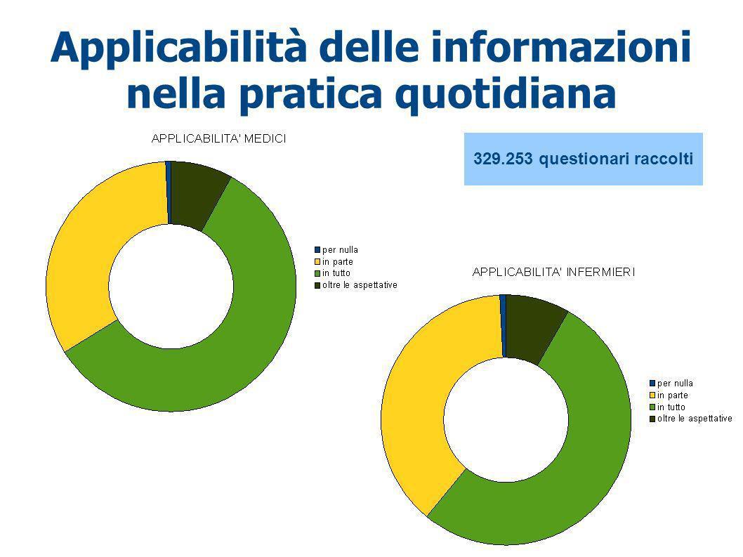 Applicabilità delle informazioni nella pratica quotidiana 329.253 questionari raccolti