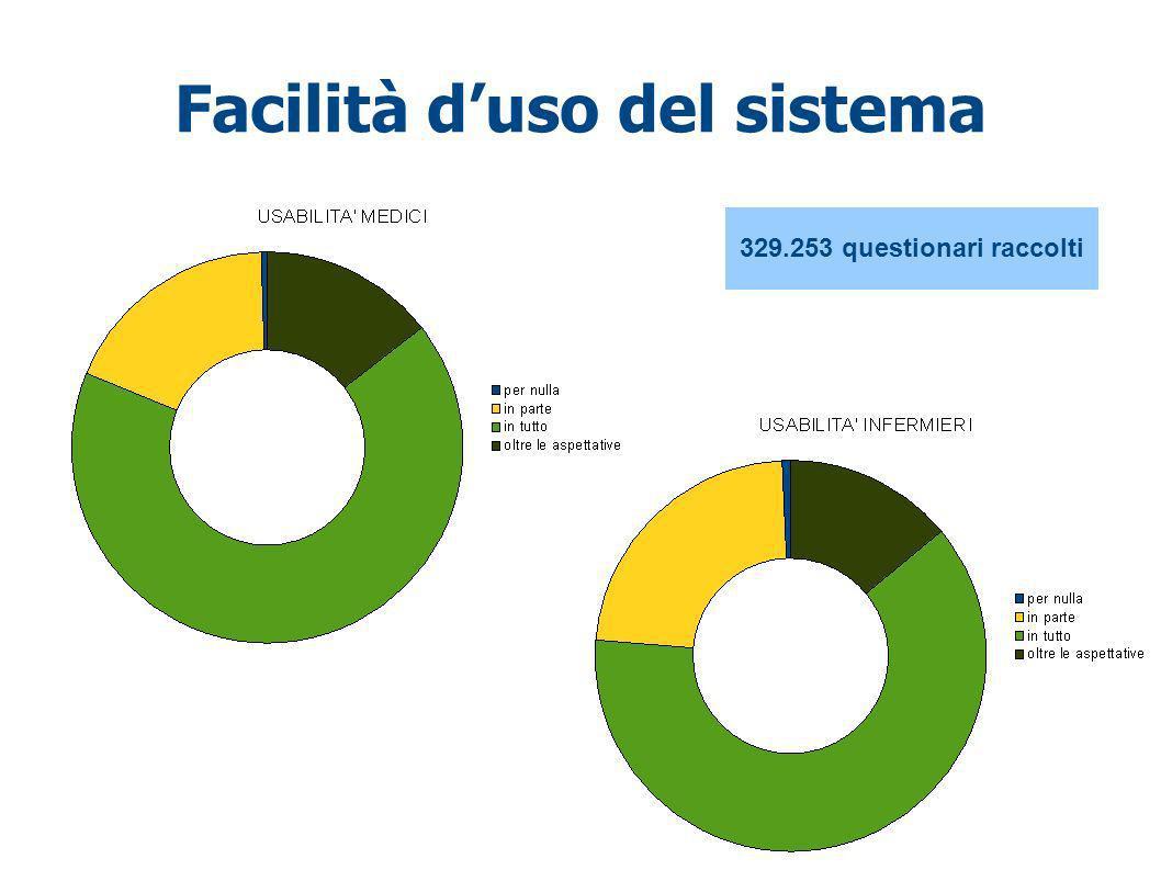 Facilità duso del sistema 329.253 questionari raccolti