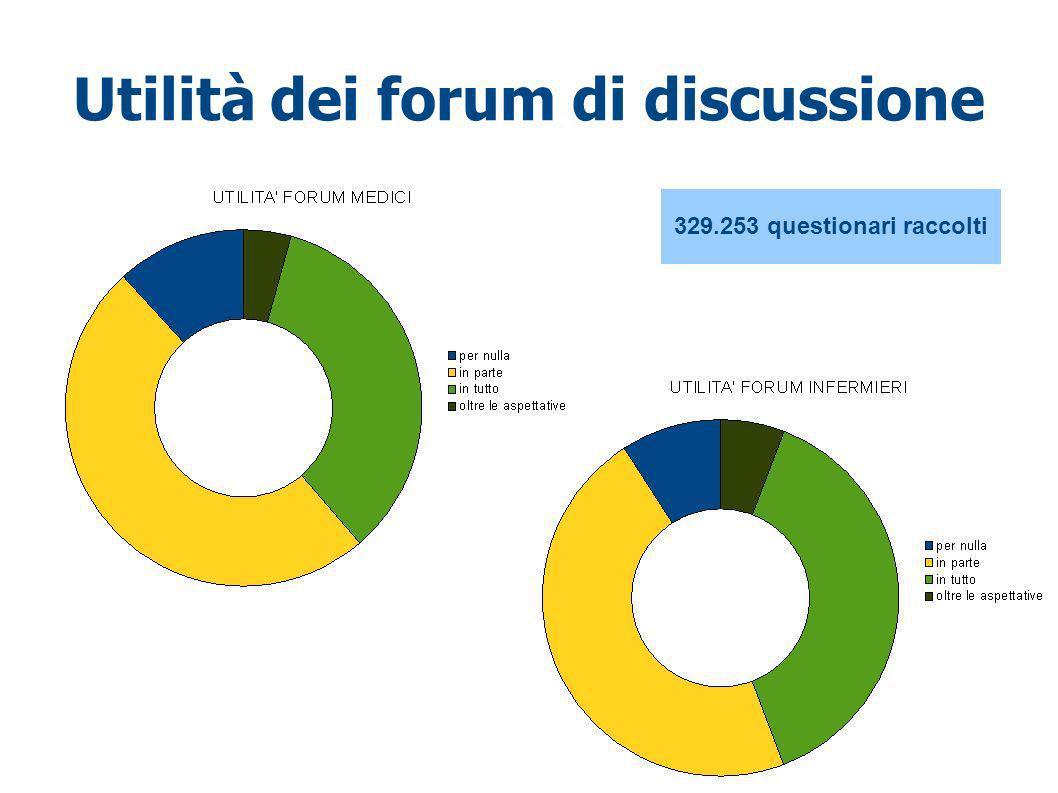 Utilità dei forum di discussione 329.253 questionari raccolti