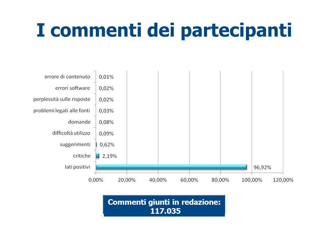 I commenti dei partecipanti Commenti giunti in redazione: 117.035