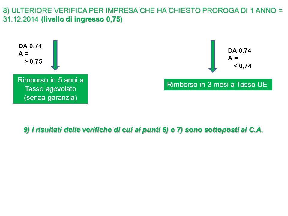 8) ULTERIORE VERIFICA PER IMPRESA CHE HA CHIESTO PROROGA DI 1 ANNO = 31.12.2014 (livello di ingresso 0,75) DA 0,74 A = > 0,75 DA 0,74 A = < 0,74 Rimborso in 5 anni a Tasso agevolato (senza garanzia) Rimborso in 3 mesi a Tasso UE 9) I risultati delle verifiche di cui ai punti 6) e 7) sono sottoposti al C.A.