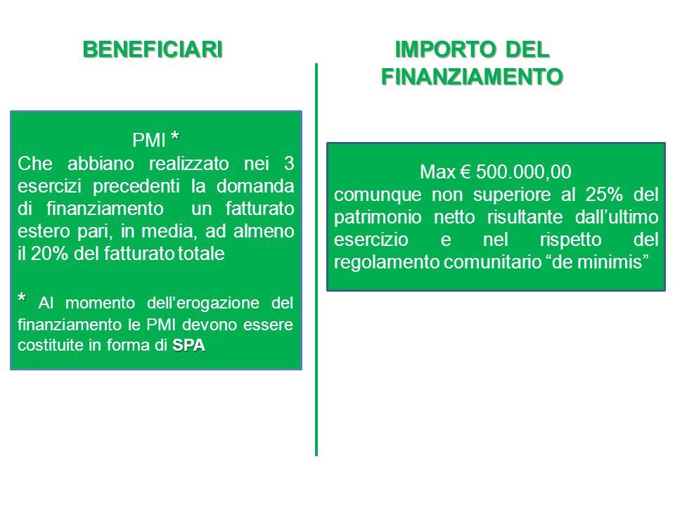 BENEFICIARI IMPORTO DEL FINANZIAMENTO Max 500.000,00 comunque non superiore al 25% del patrimonio netto risultante dallultimo esercizio e nel rispetto del regolamento comunitario de minimis * PMI * Che abbiano realizzato nei 3 esercizi precedenti la domanda di finanziamento un fatturato estero pari, in media, ad almeno il 20% del fatturato totale * SPA * Al momento dellerogazione del finanziamento le PMI devono essere costituite in forma di SPA