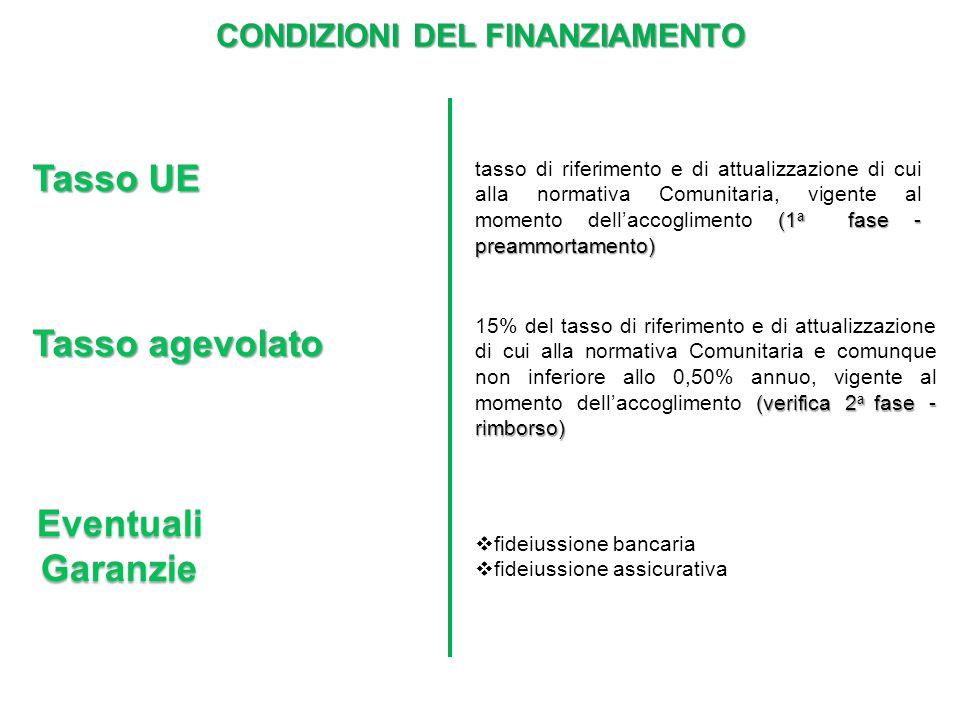 CONDIZIONI DEL FINANZIAMENTO (1 a fase - preammortamento) tasso di riferimento e di attualizzazione di cui alla normativa Comunitaria, vigente al momento dellaccoglimento (1 a fase - preammortamento) fideiussione bancaria fideiussione assicurativa Eventuali Garanzie Garanzie Tasso agevolato Tasso UE (verifica 2 a fase - rimborso) 15% del tasso di riferimento e di attualizzazione di cui alla normativa Comunitaria e comunque non inferiore allo 0,50% annuo, vigente al momento dellaccoglimento (verifica 2 a fase - rimborso)