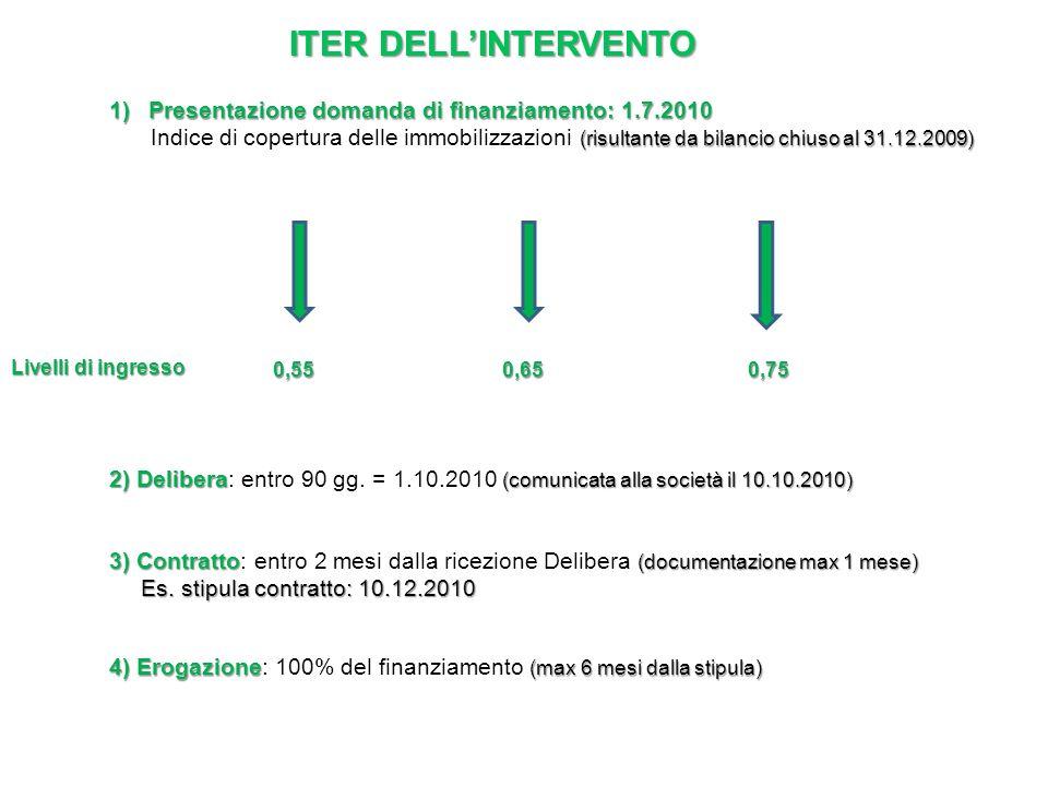 1)Presentazione domanda di finanziamento: 1.7.2010 (risultante da bilancio chiuso al 31.12.2009) Indice di copertura delle immobilizzazioni (risultante da bilancio chiuso al 31.12.2009) Livelli di ingresso 0,550,650,75 2) Delibera (comunicata alla società il 10.10.2010) 2) Delibera: entro 90 gg.