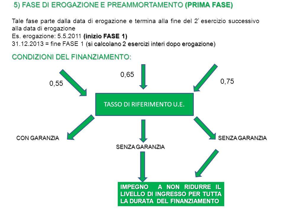 5) FASE DI EROGAZIONE E PREAMMORTAMENTO (PRIMA FASE) Tale fase parte dalla data di erogazione e termina alla fine del 2 ° esercizio successivo alla data di erogazione (inizio FASE 1) Es.