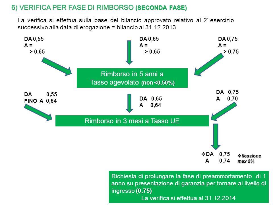 6) VERIFICA PER FASE DI RIMBORSO (SECONDA FASE) La verifica si effettua sulla base del bilancio approvato relativo al 2 ° esercizio successivo alla data di erogazione = bilancio al 31.12.2013 DA 0,55 A = > 0,65 DA 0,65 A = > 0,65 DA 0,75 A = > 0,75 Rimborso in 5 anni a (non <0,50%) Tasso agevolato (non <0,50%) DA 0,55 FINO A 0,64 DA 0,65 A 0,64 DA 0,75 A 0,70 Rimborso in 3 mesi a Tasso UE DA 0,75 A 0,74 (0,75) Richiesta di prolungare la fase di preammortamento di 1 anno su presentazione di garanzia per tornare al livello di ingresso (0,75) La verifica si effettua al 31.12.2014 flessione max 5% flessione max 5%