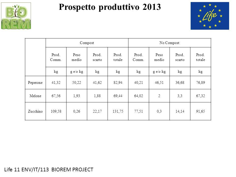 Life 11 ENV/IT/113 BIOREM PROJECT Prospetto produttivo 2013 CompostNo Compost Prod. Comm. Peso medio Prod. scarto Prod. totale Prod. Comm. Peso medio