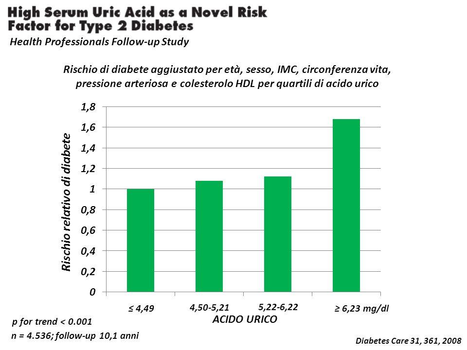 Diabetes Care 31, 361, 2008 Health Professionals Follow-up Study n = 4.536; follow-up 10,1 anni Rischio di diabete aggiustato per età, sesso, IMC, circonferenza vita, pressione arteriosa e colesterolo HDL per quartili di acido urico p for trend < 0.001 4,49 6,23 mg/dl 4,50-5,21 5,22-6,22 Rischio relativo di diabete ACIDO URICO