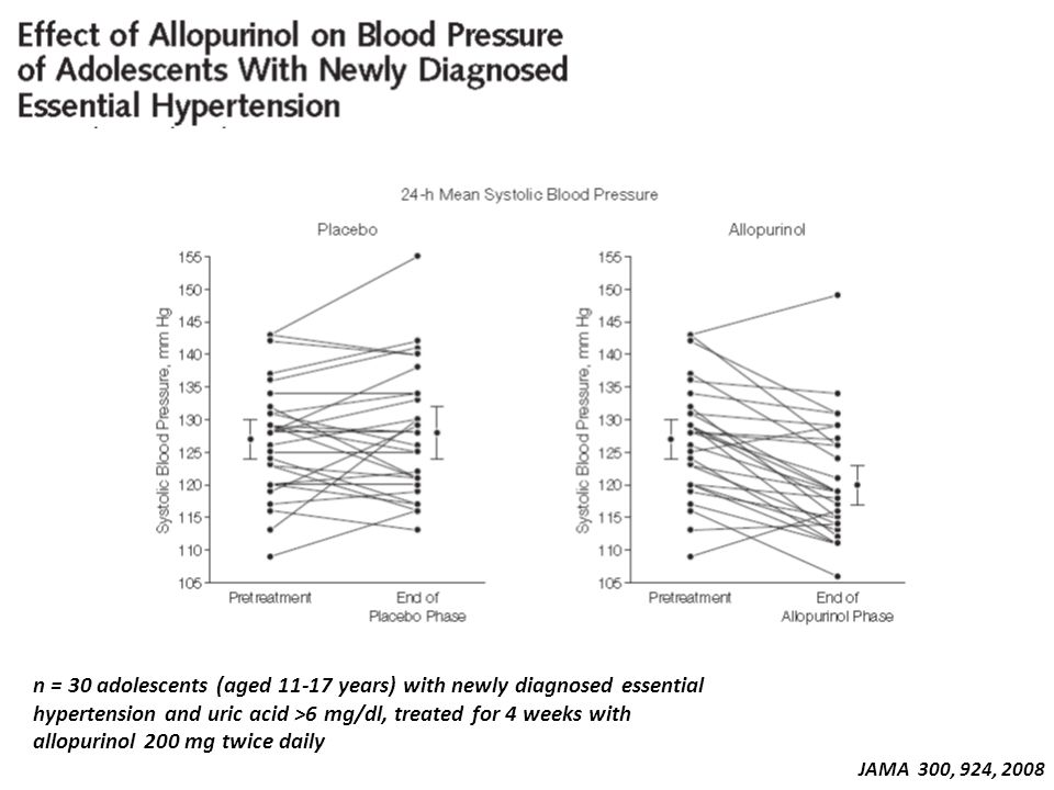JAMA 300, 924, 2008 n = 30 adolescents (aged 11-17 years) with newly diagnosed essential hypertension and uric acid >6 mg/dl, treated for 4 weeks with allopurinol 200 mg twice daily