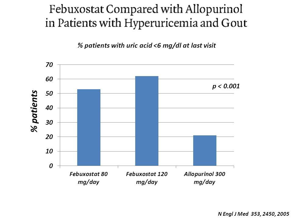 N Engl J Med 353, 2450, 2005 % patients with uric acid <6 mg/dl at last visit % patients p < 0.001