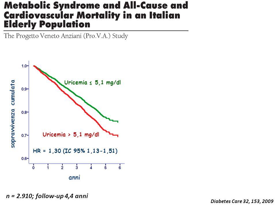Diabetes Care 32, 153, 2009 anni sopravvivenza cumulata HR = 1,30 (IC 95% 1,13-1,51) Uricemia > 5,1 mg/dl Uricemia 5,1 mg/dl n = 2.910; follow-up 4,4 anni