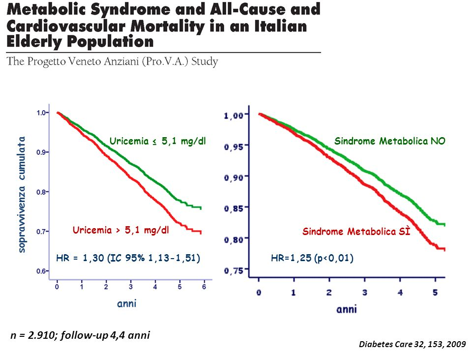 Diabetes Care 32, 153, 2009 anni sopravvivenza cumulata HR=1,25 (p<0,01) Sindrome Metabolica NO Sindrome Metabolica SÌ HR = 1,30 (IC 95% 1,13-1,51) Ur
