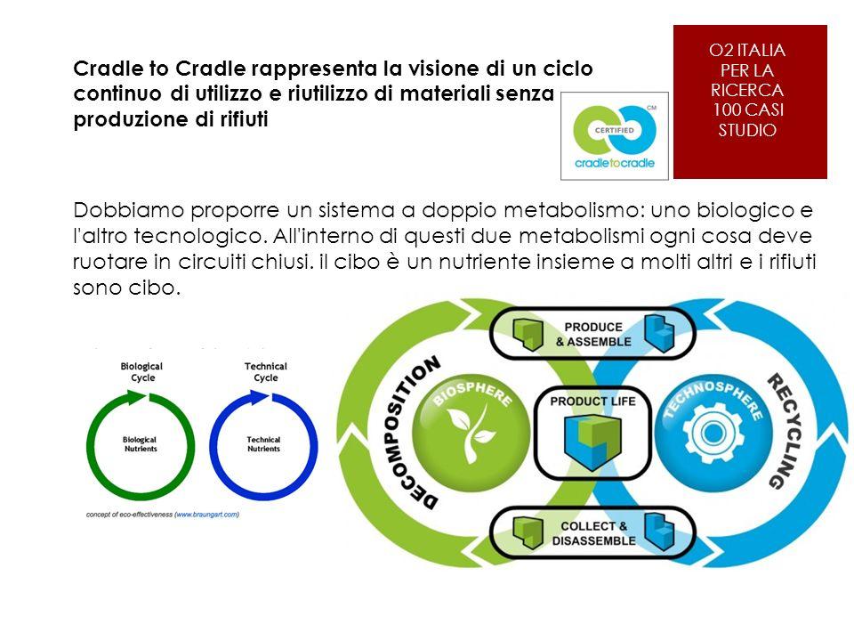 O2 ITALIA PER LA RICERCA 100 CASI STUDIO Cradle to Cradle rappresenta la visione di un ciclo continuo di utilizzo e riutilizzo di materiali senza produzione di rifiuti Dobbiamo proporre un sistema a doppio metabolismo: uno biologico e l altro tecnologico.