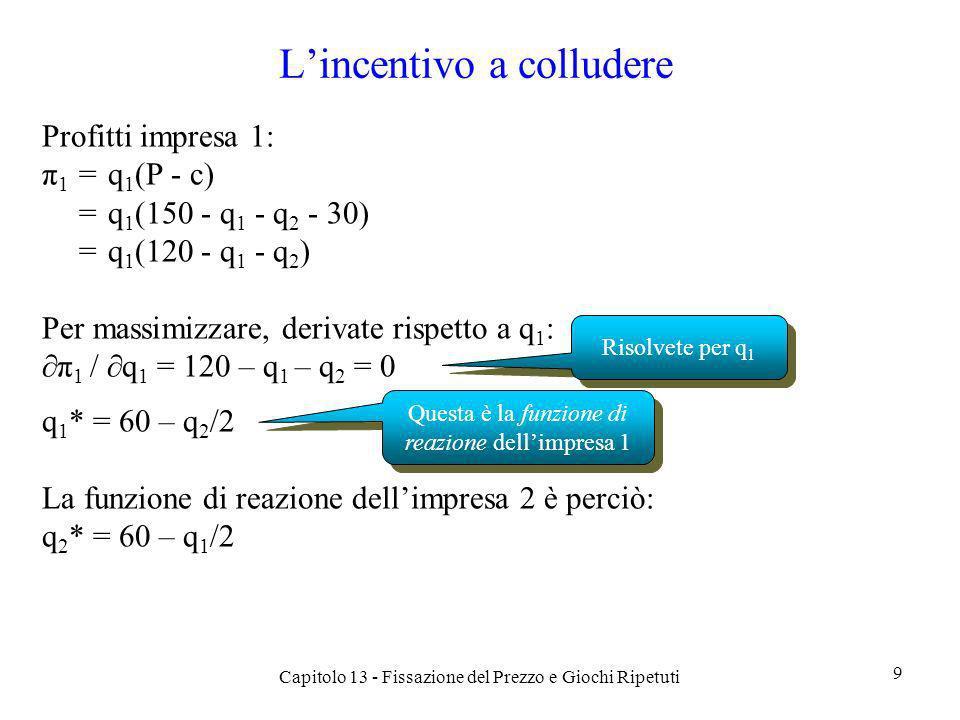 Lincentivo a colludere (2) Le quantità di equilibrio di Nash sono q 1 * = q 2 * = 40 Il prezzo di equilibrio è P* = 70 I profitti di ciascuna impresa sono (70 – 30) 40 = 1600 Supponete che le imprese operino congiuntamente come un monopolio loutput totale è 60, ripartito in 30 unità per ciascuna impresa il prezzo è 90 i profitti di ciascuna impresa sono 1800 Ma cè un incentivo a deviare 30 non è la risposta ottimale dellimpresa 1 se limpresa 2 produce 30 unità Capitolo 13 - Fissazione del Prezzo e Giochi Ripetuti 10