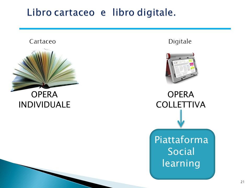 21 OPERA INDIVIDUALE OPERA COLLETTIVA Piattaforma Social learning Cartaceo Digitale