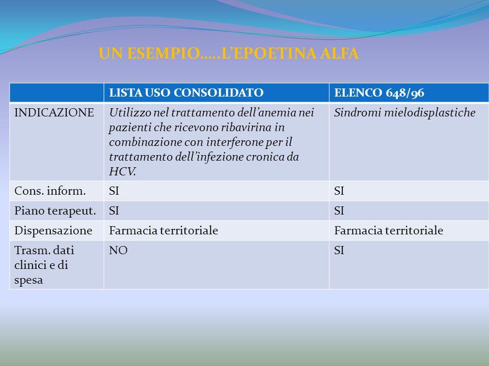 LISTA USO CONSOLIDATOELENCO 648/96 INDICAZIONEUtilizzo nel trattamento dellanemia nei pazienti che ricevono ribavirina in combinazione con interferone