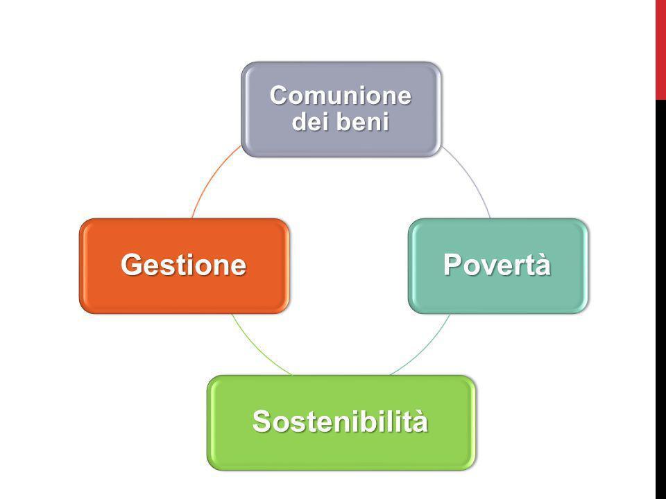 Comunione dei beni Povertà Sostenibilità Gestione