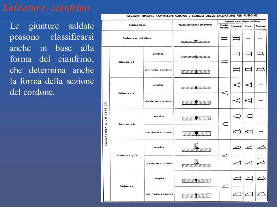 Saldature: cianfrino Le giunture saldate possono classificarsi anche in base alla forma del cianfrino, che determina anche la forma della sezione del
