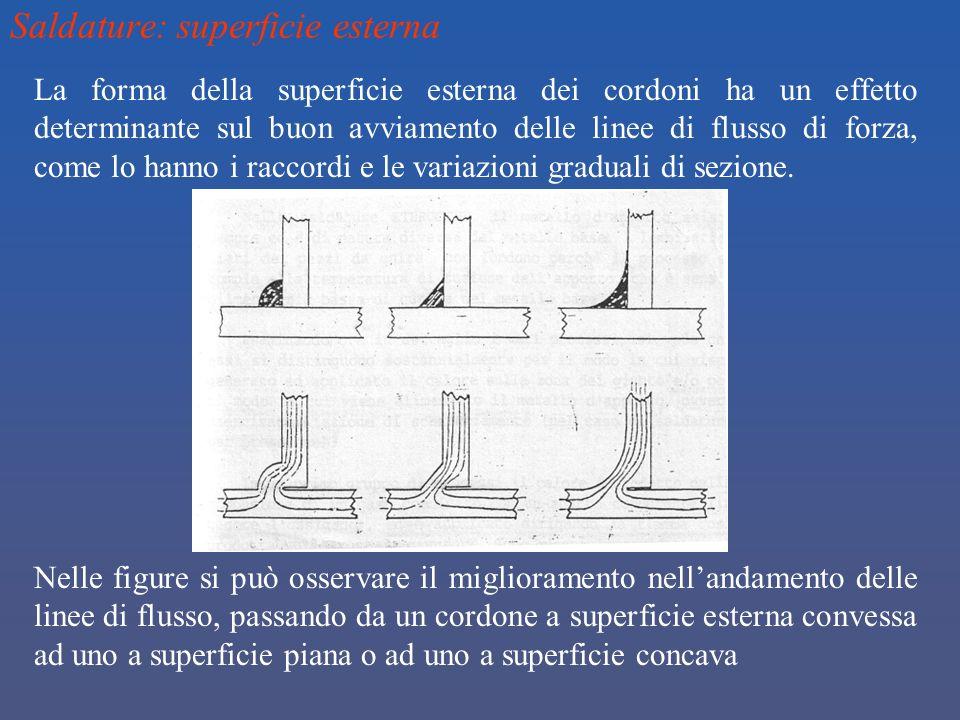 Saldature: superficie esterna La forma della superficie esterna dei cordoni ha un effetto determinante sul buon avviamento delle linee di flusso di fo
