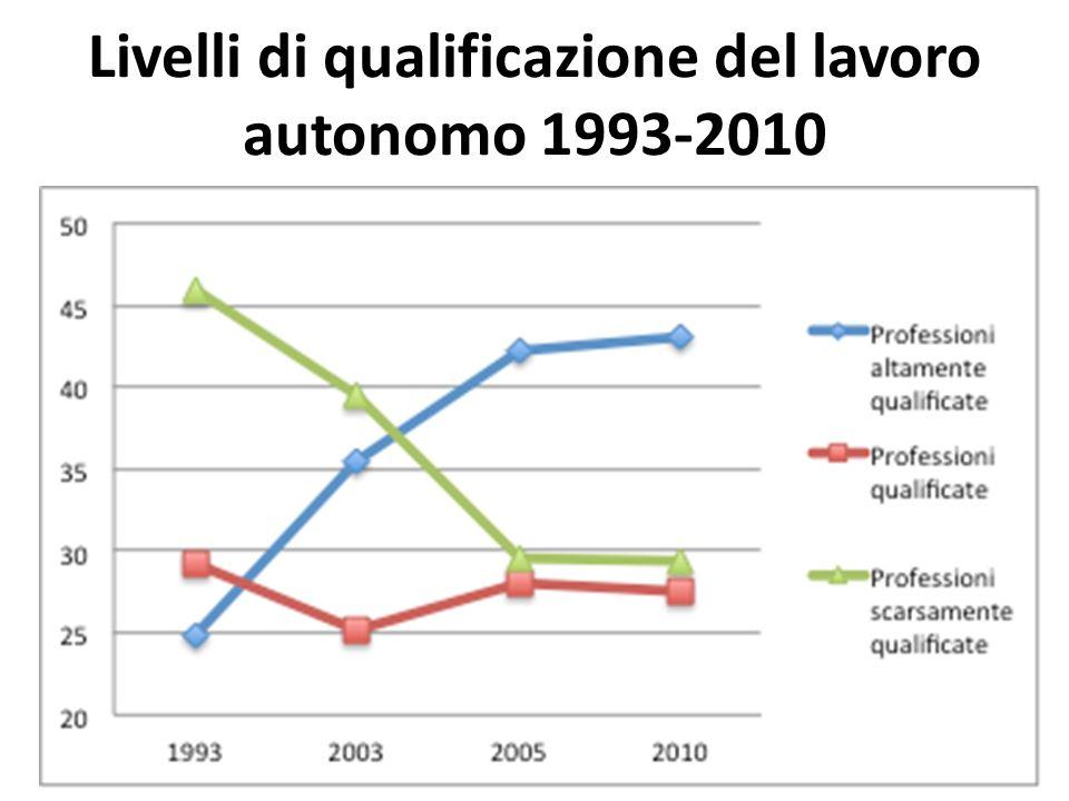 Livelli di qualificazione del lavoro autonomo 1993-2010