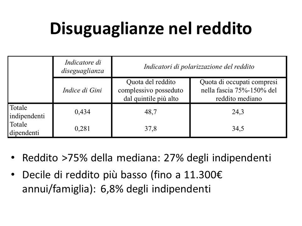 Disuguaglianze nel reddito Reddito >75% della mediana: 27% degli indipendenti Decile di reddito più basso (fino a 11.300 annui/famiglia): 6,8% degli indipendenti