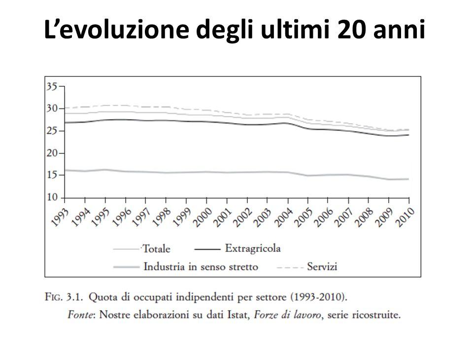 Levoluzione degli ultimi 20 anni