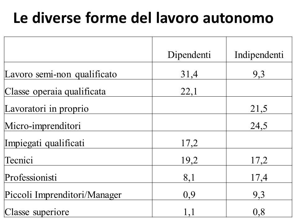 Differenze di reddito tra gruppi di lavoratori