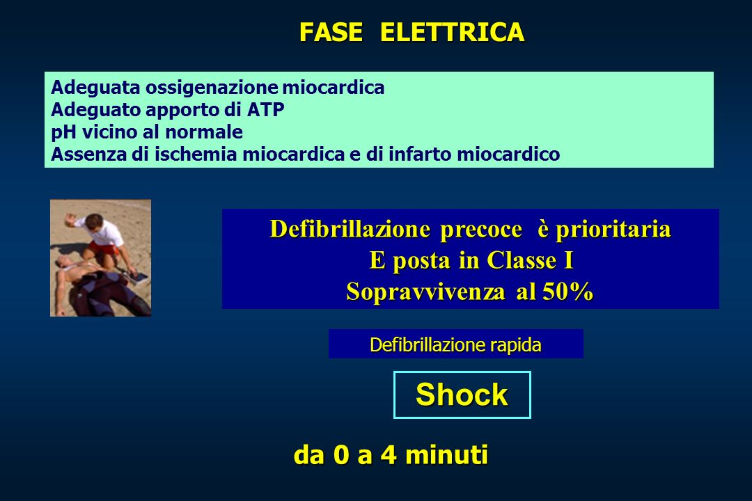 Shock Adeguata ossigenazione miocardica Adeguato apporto di ATP pH vicino al normale Assenza di ischemia miocardica e di infarto miocardico Defibrilla