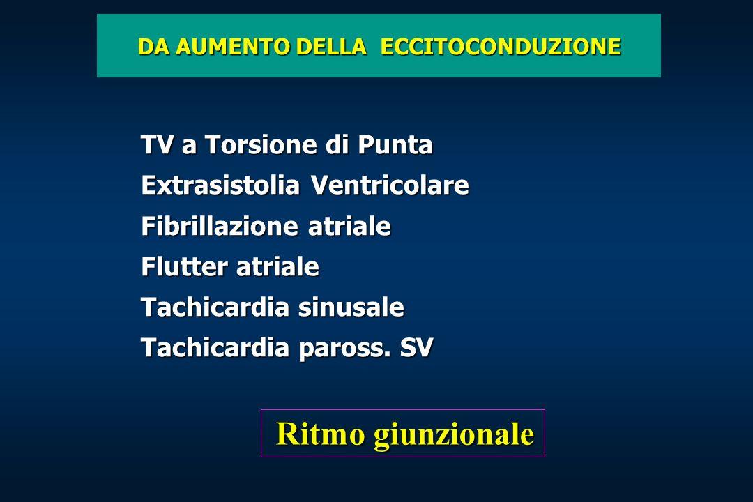 TV a Torsione di Punta Extrasistolia Ventricolare Fibrillazione atriale Flutter atriale Tachicardia sinusale Tachicardia paross. SV DA AUMENTO DELLA E