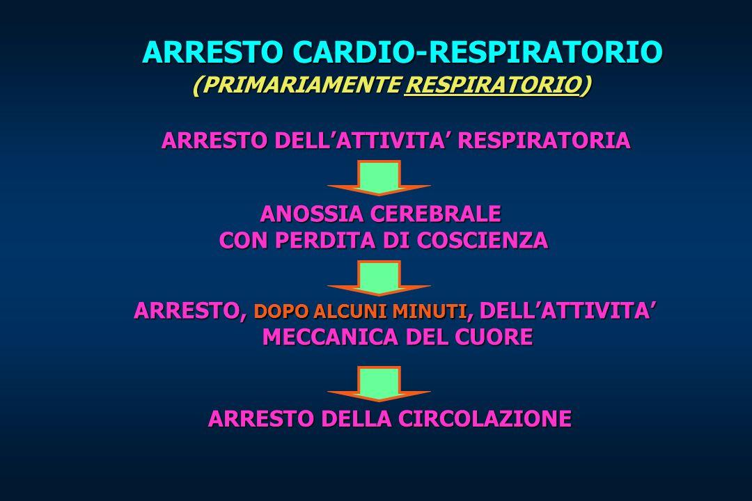 ARRESTO CARDIO-RESPIRATORIO (PRIMARIAMENTE RESPIRATORIO) ARRESTO DELLATTIVITA RESPIRATORIA ARRESTO DELLA CIRCOLAZIONE ANOSSIA CEREBRALE CON PERDITA DI COSCIENZA CON PERDITA DI COSCIENZA ARRESTO, DOPO ALCUNI MINUTI, DELLATTIVITA MECCANICA DEL CUORE MECCANICA DEL CUORE